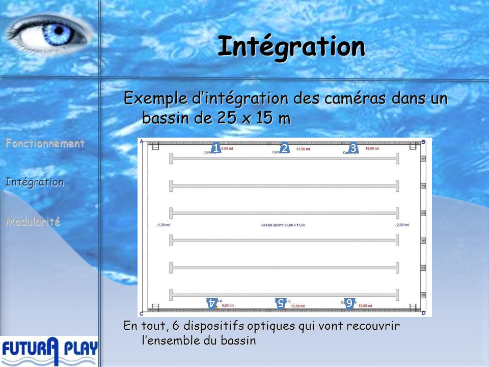 Intégration Hublot, angle de vision: FonctionnementIntégrationModularité