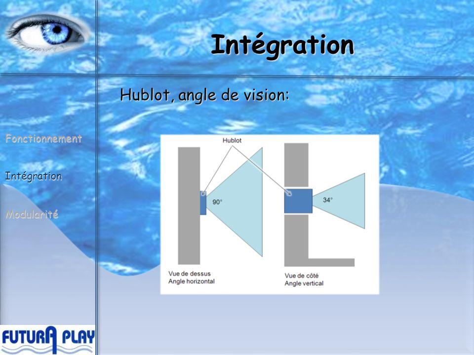 Intégration FonctionnementIntégrationModularité