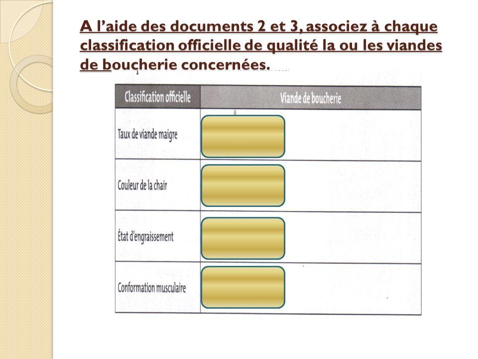 A laide des documents 2 et 3, associez à chaque classification officielle de qualité la ou les viandes de boucherie concernées.