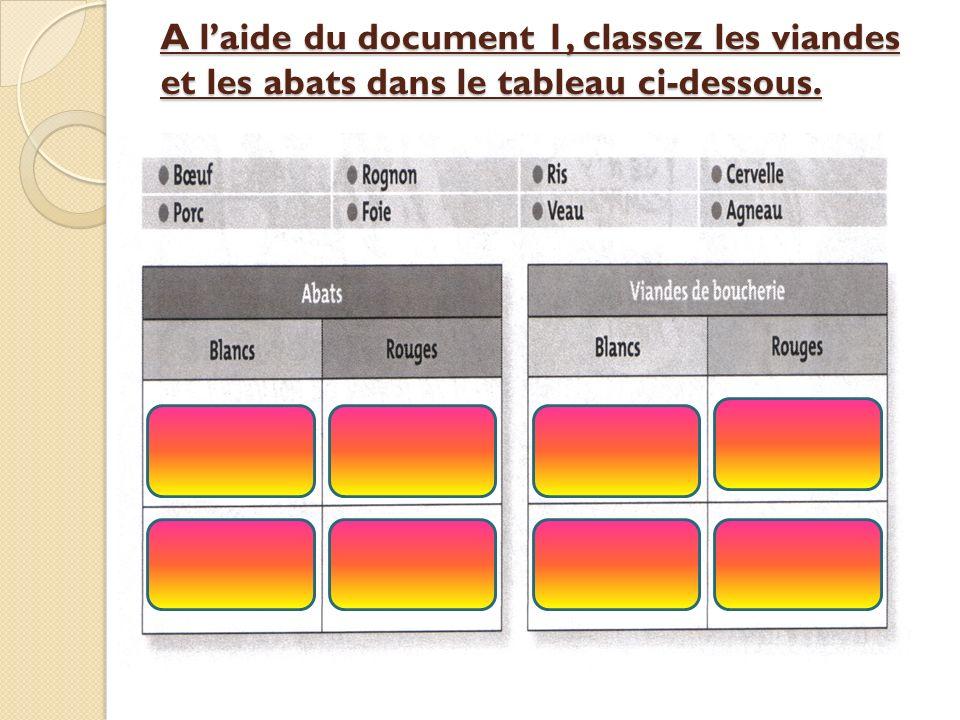 A laide du document 1, classez les viandes et les abats dans le tableau ci-dessous.