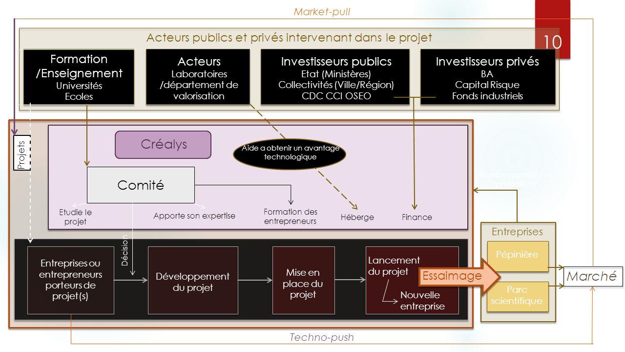 Acteurs publics et privés intervenant dans le projet Entreprises ou entrepreneurs porteurs de projet(s) Développement du projet Etudie le projet Appor