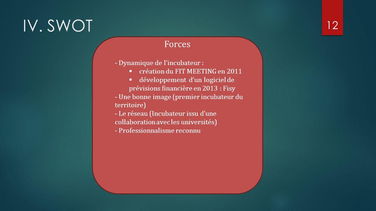 12 IV. SWOT - Dynamique de lincubateur : création du FIT MEETING en 2011 développement dun logiciel de prévisions financière en 2013 : Fisy - Une bonn