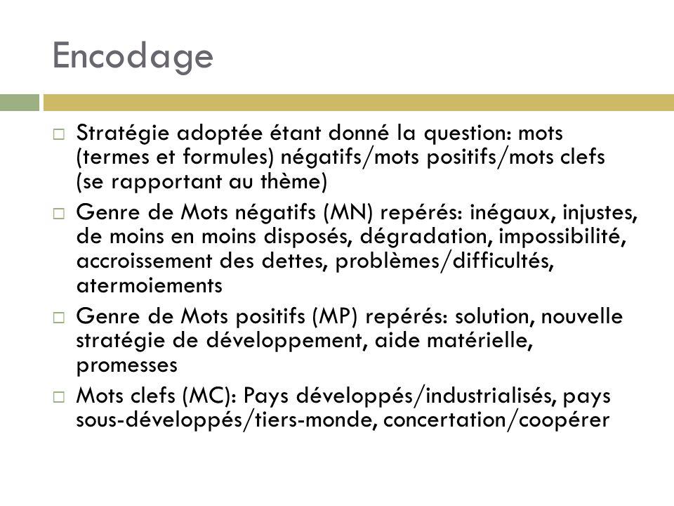 Encodage Stratégie adoptée étant donné la question: mots (termes et formules) négatifs/mots positifs/mots clefs (se rapportant au thème) Genre de Mots