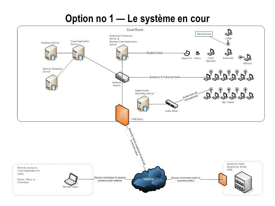 Option no 1 Le système en cour