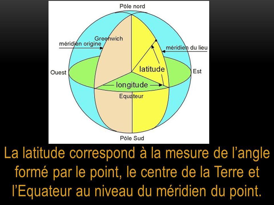 La latitude correspond à la mesure de langle formé par le point, le centre de la Terre et lEquateur au niveau du méridien du point.