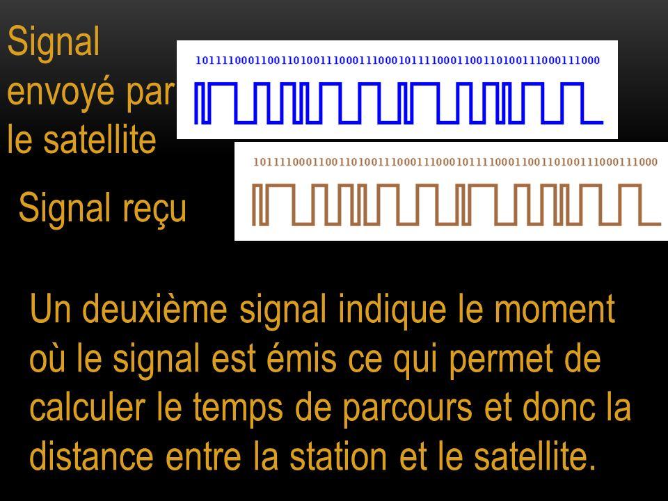 Signal envoyé par le satellite Signal reçu Un deuxième signal indique le moment où le signal est émis ce qui permet de calculer le temps de parcours e