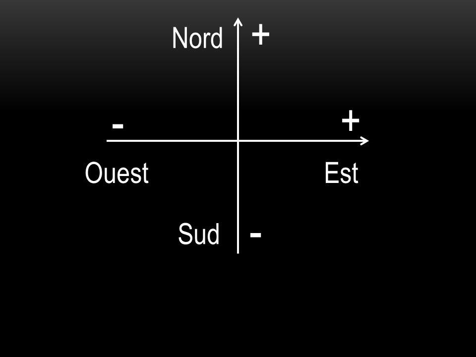 Ouest Est + + - - Nord Sud