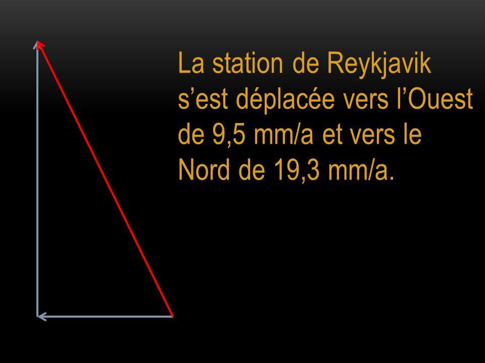 La station de Reykjavik sest déplacée vers lOuest de 9,5 mm/a et vers le Nord de 19,3 mm/a.