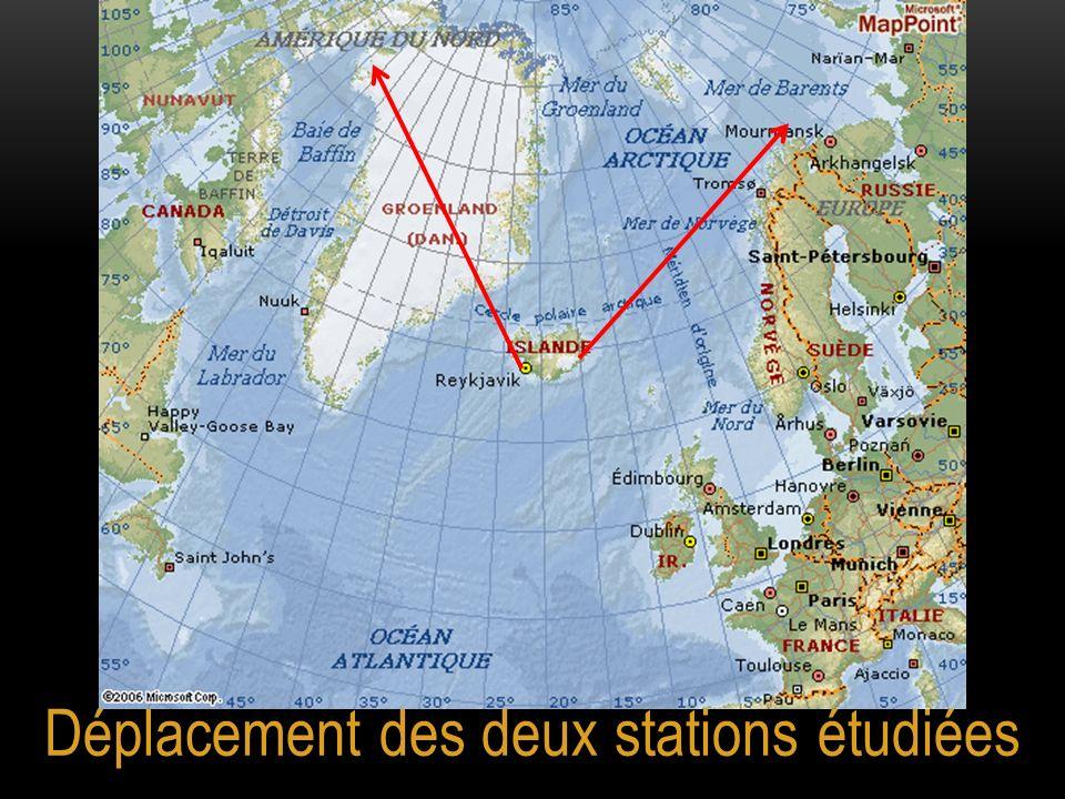 Déplacement des deux stations étudiées
