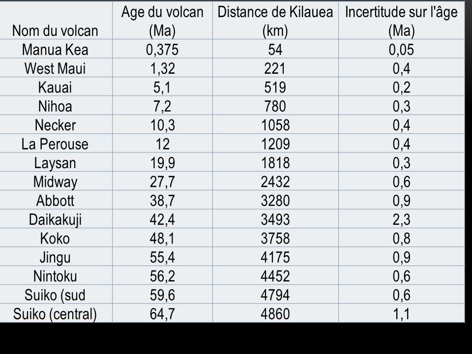 Nom du volcan Age du volcan (Ma) Distance de Kilauea (km) Incertitude sur l'âge (Ma) Manua Kea0,375540,05 West Maui1,322210,4 Kauai5,15190,2 Nihoa7,27