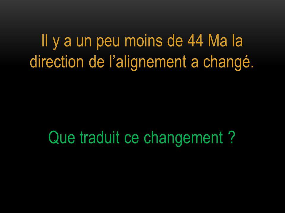 Il y a un peu moins de 44 Ma la direction de lalignement a changé. Que traduit ce changement ?