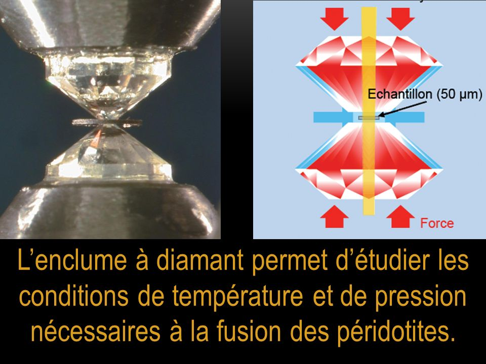 Lenclume à diamant permet détudier les conditions de température et de pression nécessaires à la fusion des péridotites.