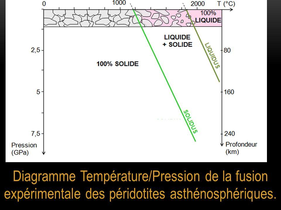 Diagramme Température/Pression de la fusion expérimentale des péridotites asthénosphériques.