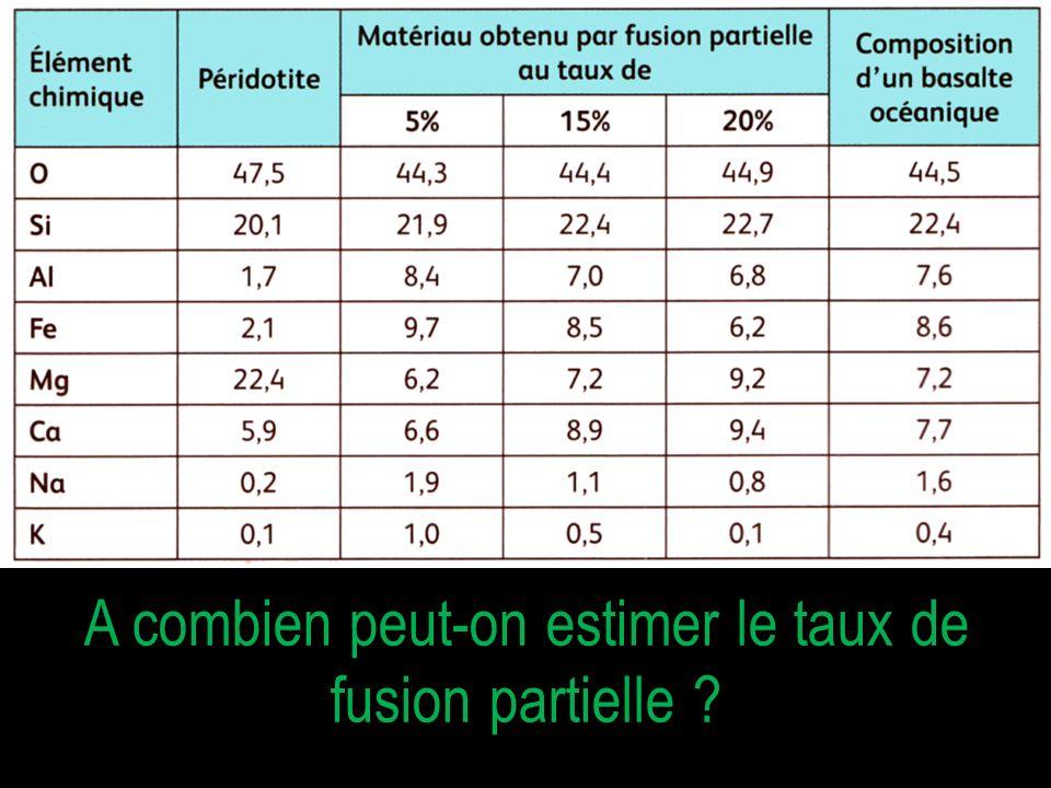 A combien peut-on estimer le taux de fusion partielle ?