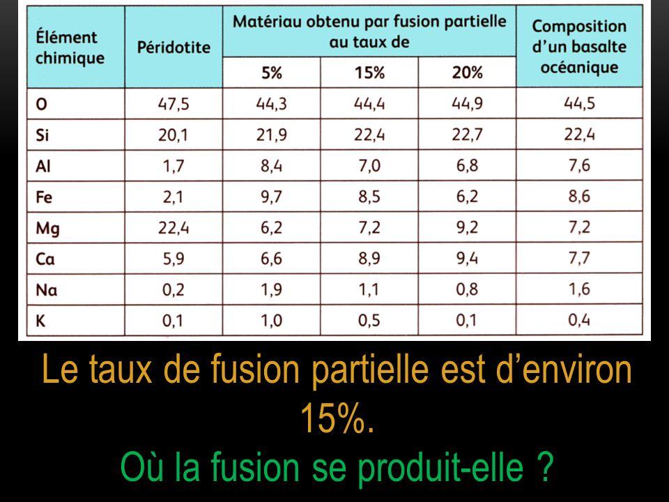 Le taux de fusion partielle est denviron 15%. Où la fusion se produit-elle ?