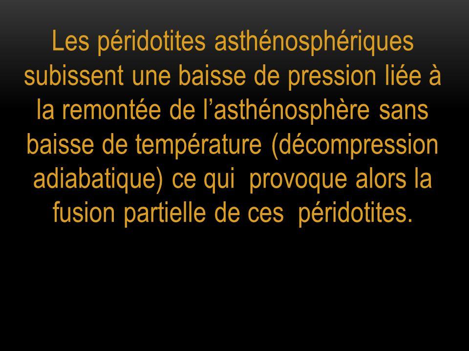 Les péridotites asthénosphériques subissent une baisse de pression liée à la remontée de lasthénosphère sans baisse de température (décompression adia