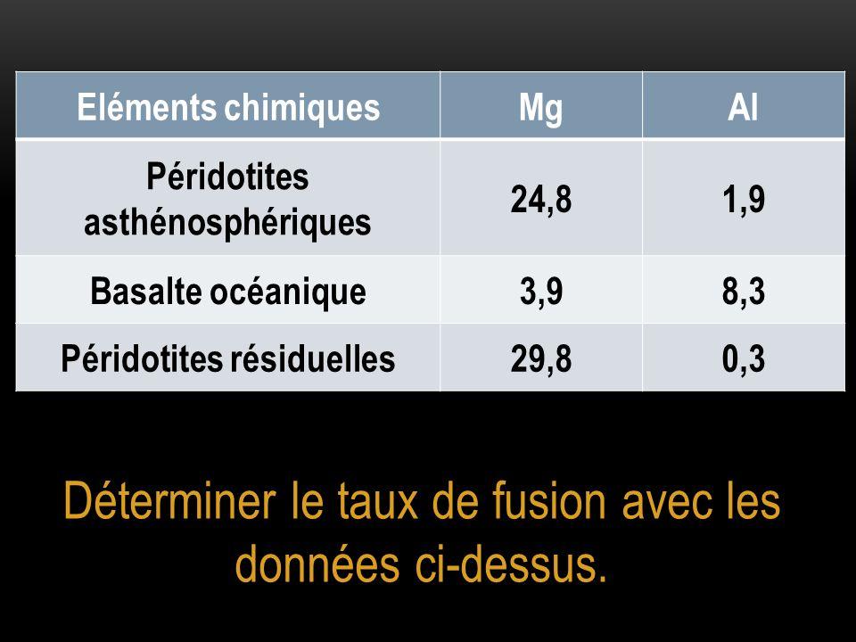 Déterminer le taux de fusion avec les données ci-dessus. Eléments chimiquesMgAl Péridotites asthénosphériques 24,81,9 Basalte océanique3,98,3 Péridoti