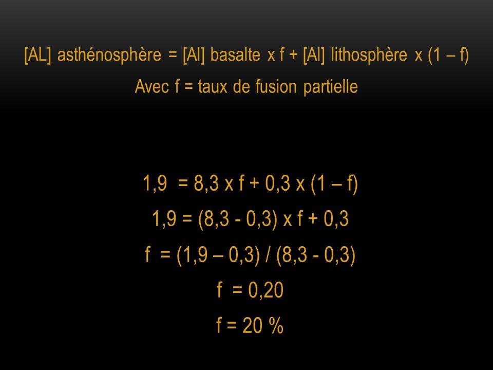 [AL] asthénosphère = [Al] basalte x f + [Al] lithosphère x (1 – f) Avec f = taux de fusion partielle 1,9 = 8,3 x f + 0,3 x (1 – f) 1,9 = (8,3 - 0,3) x