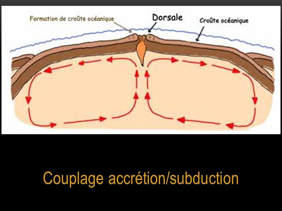 Couplage accrétion/subduction