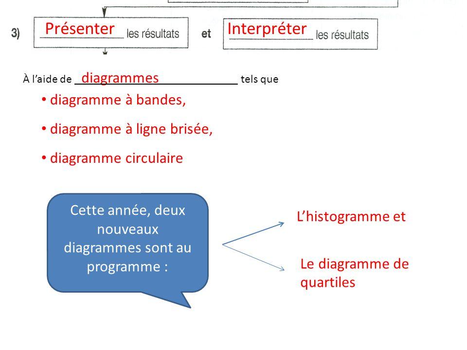 PrésenterInterpréter diagrammes diagramme à ligne brisée, diagramme à bandes, À laide de ____________________________ tels que diagramme circulaire Ce