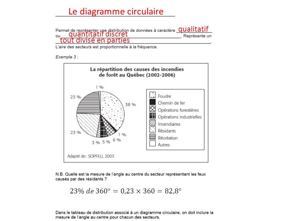 Le diagramme circulaire qualitatif quantitatif discret tout divisé en parties