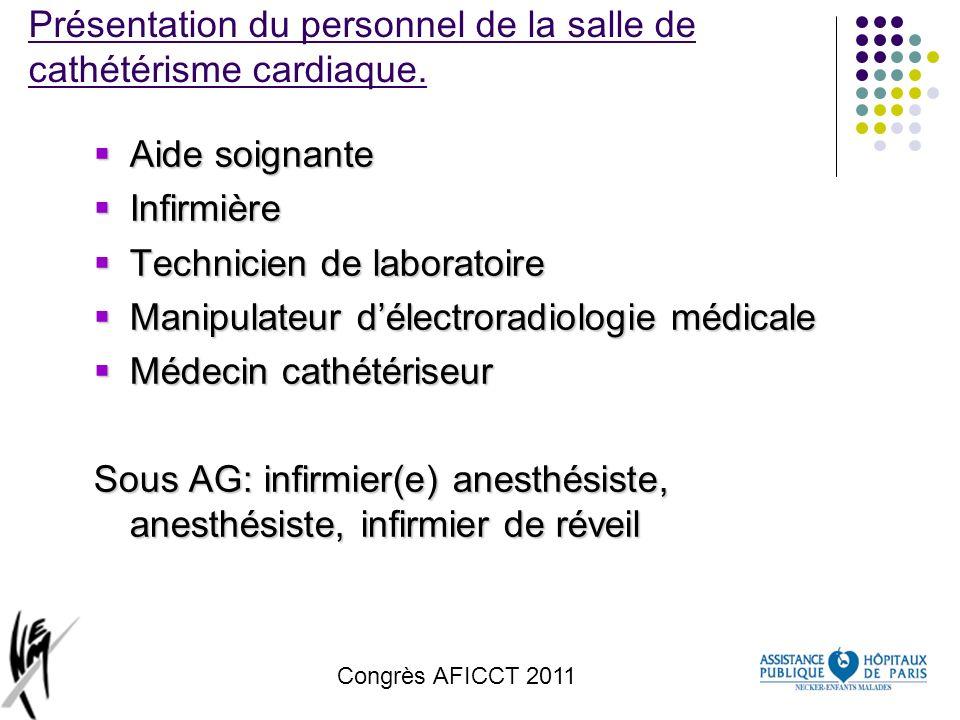 Congrès AFICCT 2011 Les procédures réalisées en salle de cathétérisme cardiaque à Necker Enfants Malades Nombre total 591 en 2010 (pédiatrique) KT Diagnostic (anatomie, fonction) 29% KT Interventionnel (Traitement palliatif ou curatif) 71%