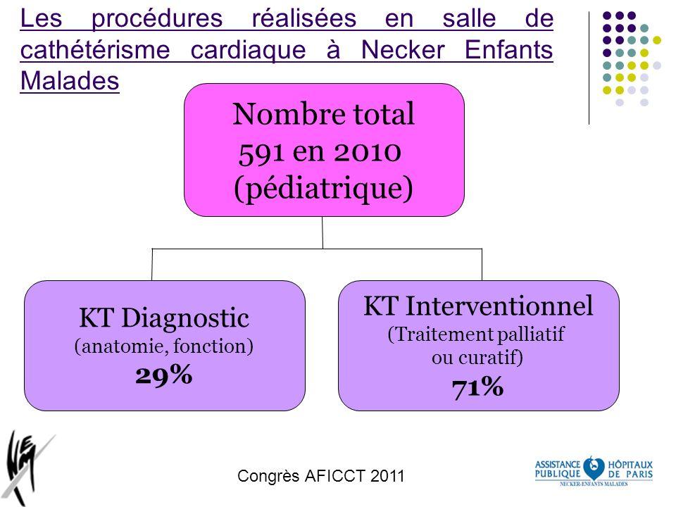 Congrès AFICCT 2011 Les procédures réalisées en salle de cathétérisme cardiaque à Necker Enfants Malades Nombre total 591 en 2010 (pédiatrique) KT Dia