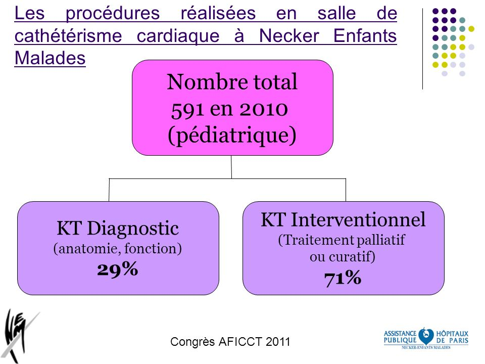 Congrès AFICCT 2011 Dilatation de coarctation de laorte(2).