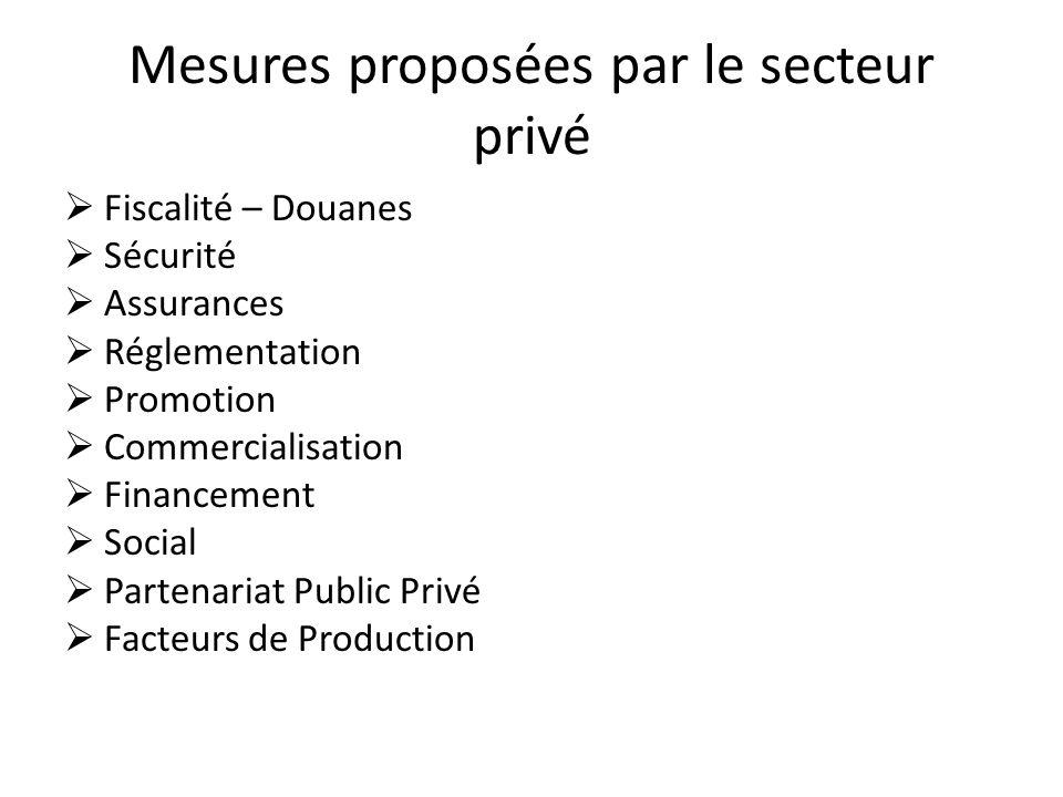 Mesures proposées par le secteur privé Fiscalité – Douanes Sécurité Assurances Réglementation Promotion Commercialisation Financement Social Partenari