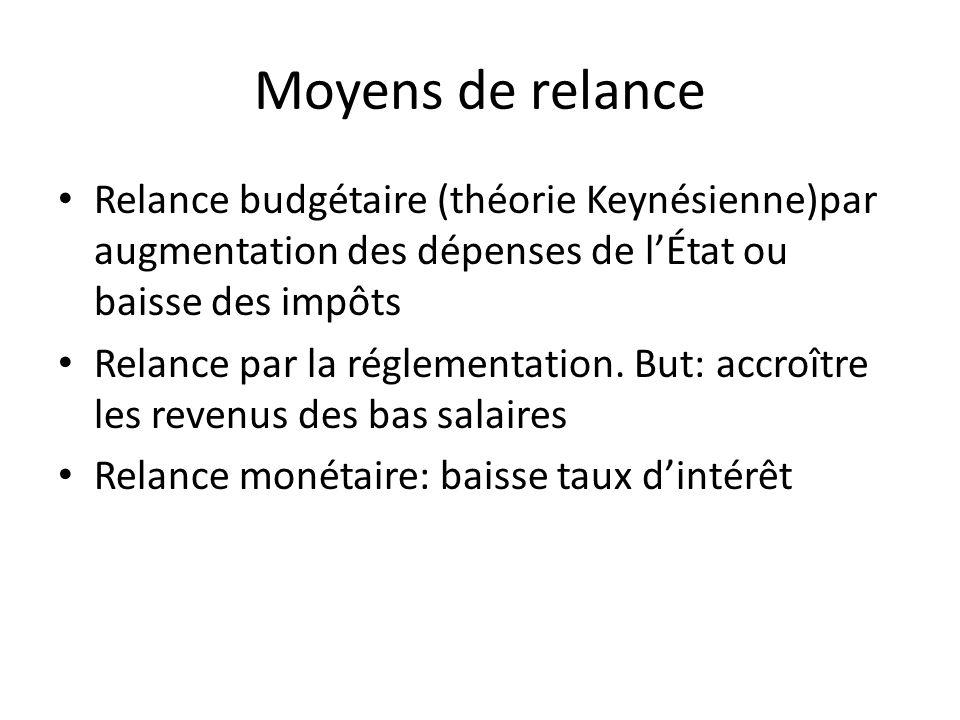 Moyens de relance Relance budgétaire (théorie Keynésienne)par augmentation des dépenses de lÉtat ou baisse des impôts Relance par la réglementation. B