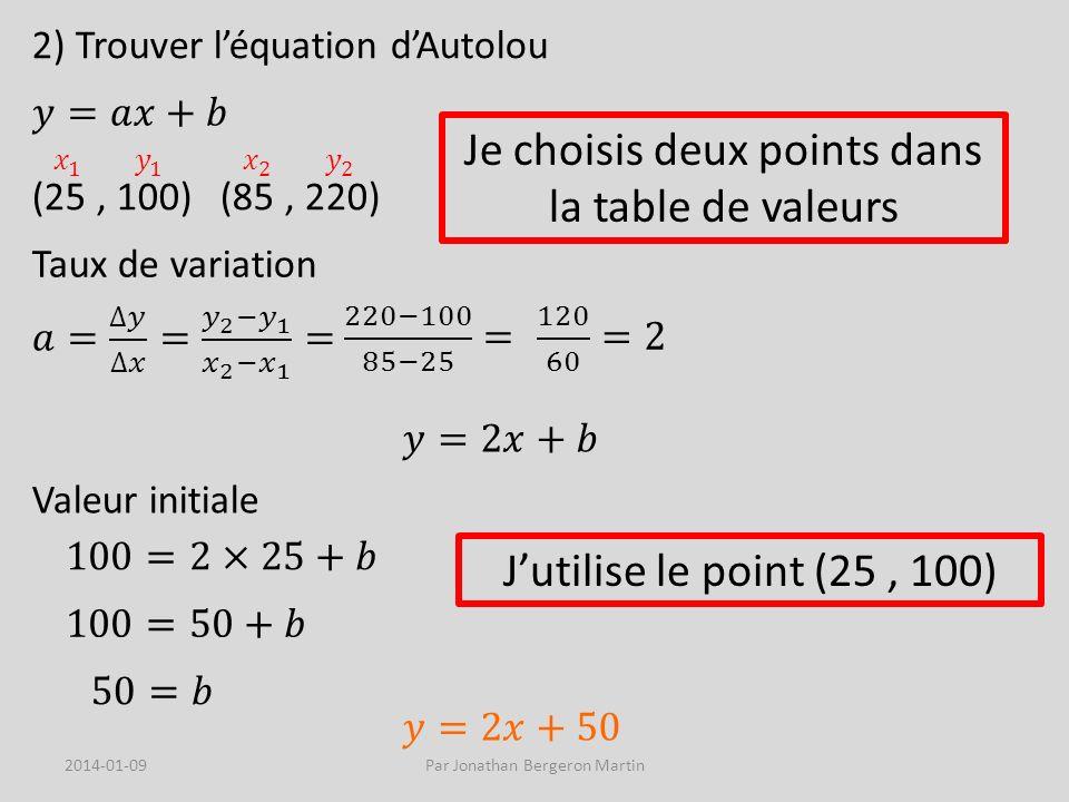 2) Trouver léquation dAutolou Je choisis deux points dans la table de valeurs (25, 100) (85, 220) Taux de variation Valeur initiale Jutilise le point (25, 100) 2014-01-09Par Jonathan Bergeron Martin