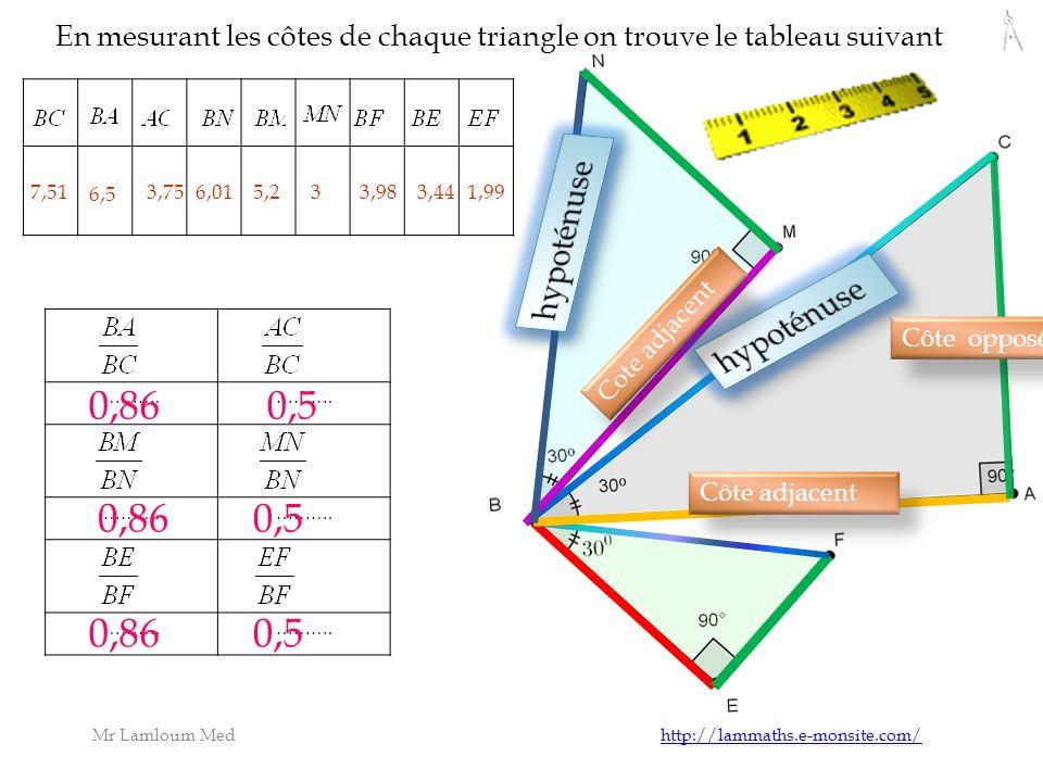 Mr Lamloum Med http://lammaths.e-monsite.com/http://lammaths.e-monsite.com/ ……….