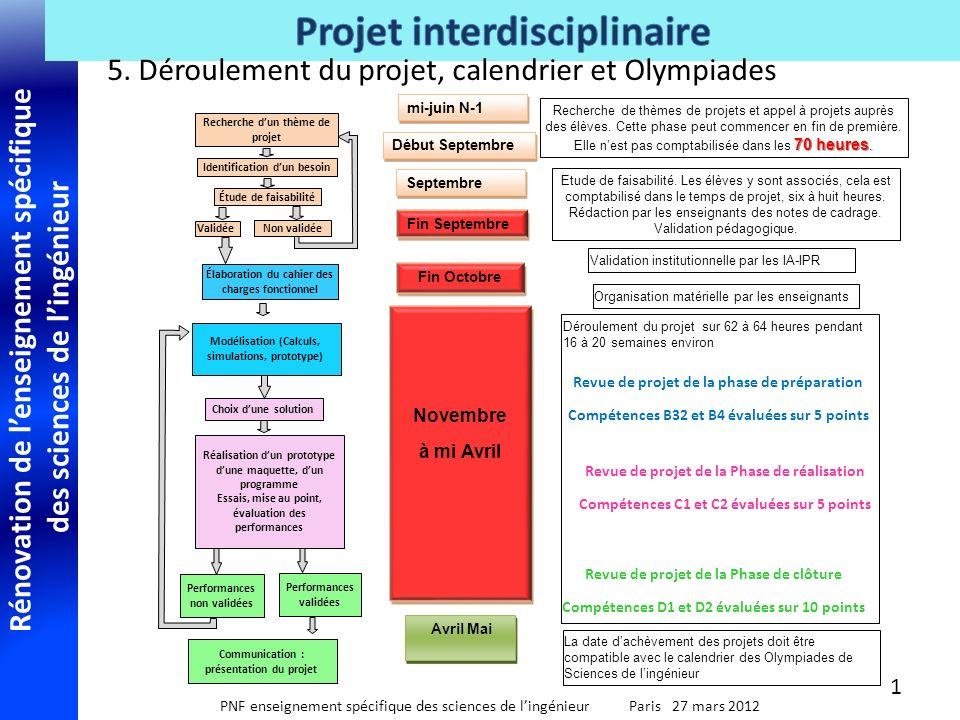 Rénovation de lenseignement spécifique des sciences de lingénieur PNF enseignement spécifique des sciences de lingénieur Paris 27 mars 2012 5.