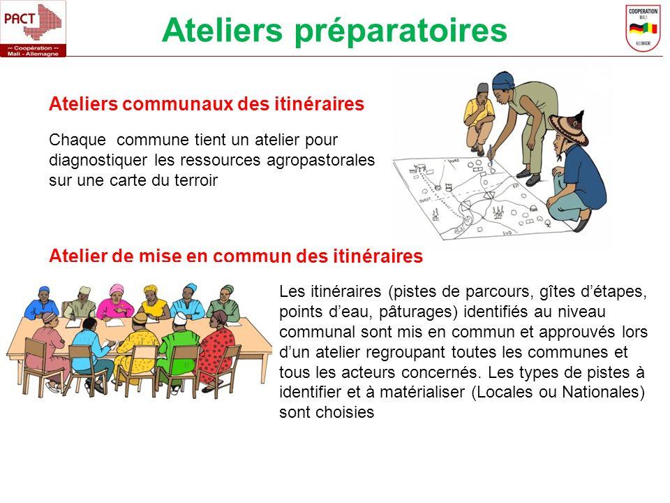 Ateliers préparatoires Chaque commune tient un atelier pour diagnostiquer les ressources agropastorales sur une carte du terroir Ateliers communaux de