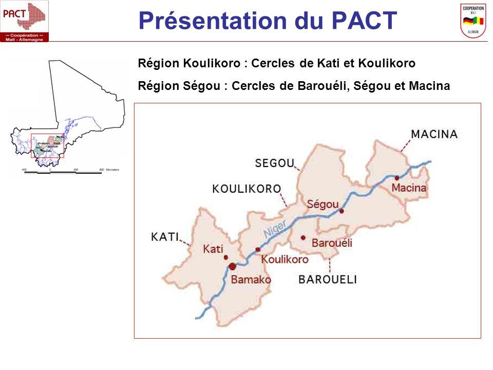 Présentation du PACT Région Koulikoro : Cercles de Kati et Koulikoro Région Ségou : Cercles de Barouéli, Ségou et Macina