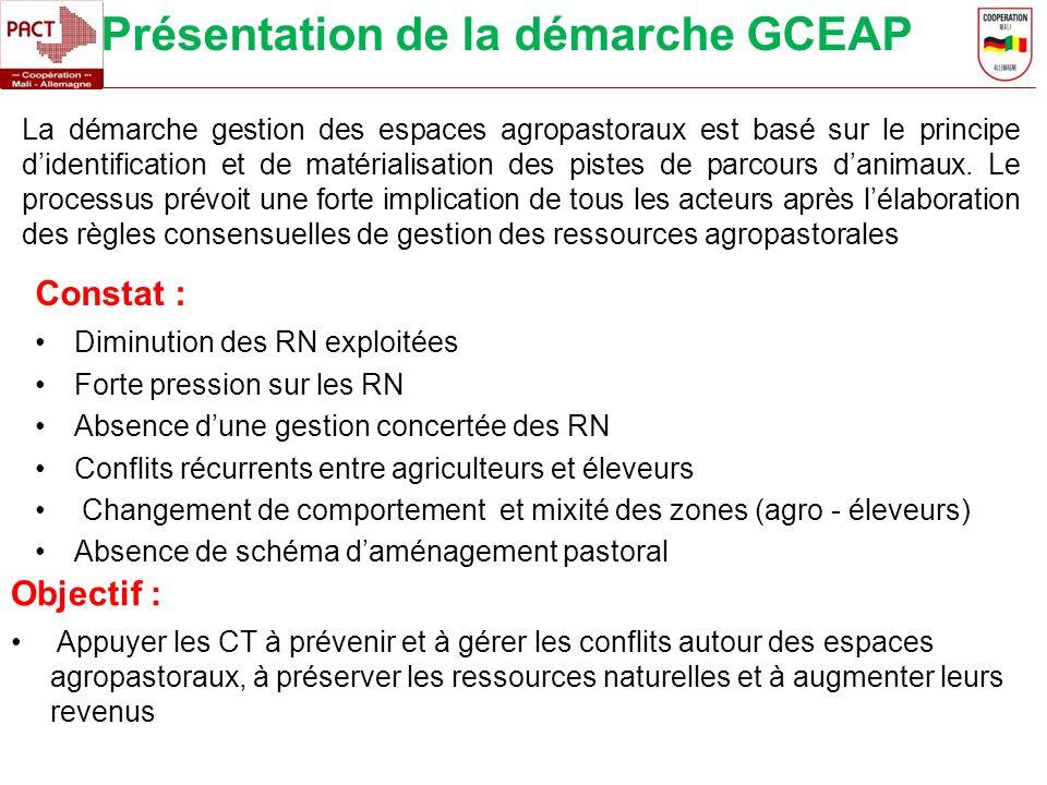 Présentation de la démarche GCEAP Constat : Diminution des RN exploitées Forte pression sur les RN Absence dune gestion concertée des RN Conflits récu