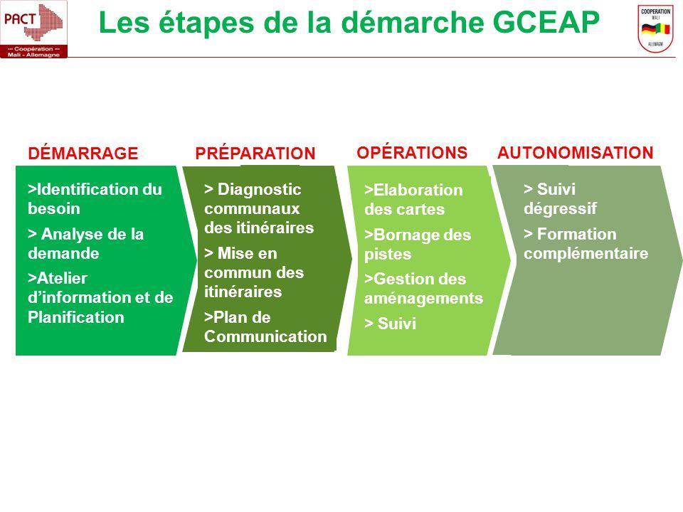 Les étapes de la démarche GCEAP DÉMARRAGEPRÉPARATION >Identification du besoin > Analyse de la demande >Atelier dinformation et de Planification > Dia