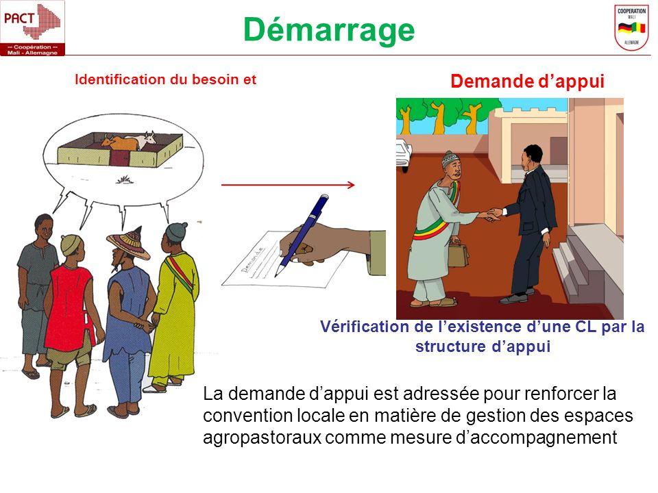Identification du besoin et Demande dappui La demande dappui est adressée pour renforcer la convention locale en matière de gestion des espaces agropa