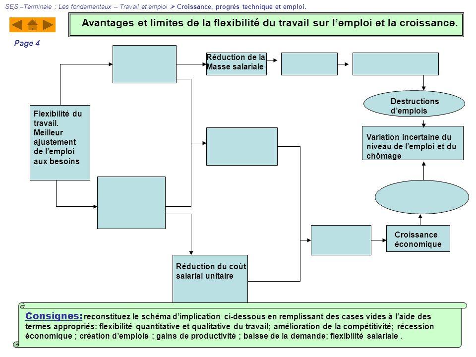 Flexibilité du travail. Meilleur ajustement de lemploi aux besoins Réduction de la Masse salariale Réduction du coût salarial unitaire Croissance écon