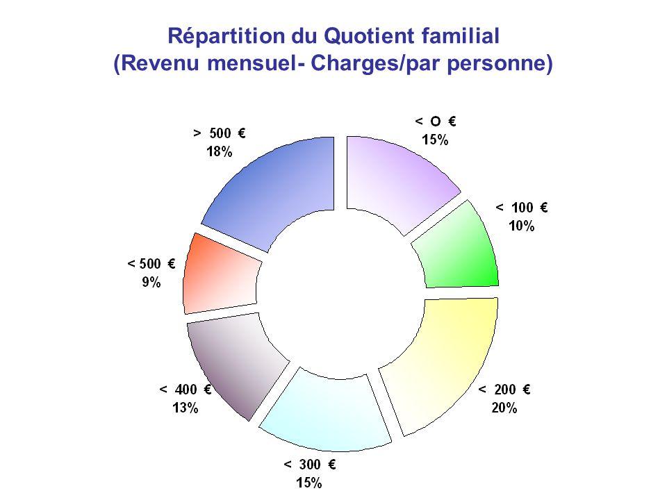 Répartition du Quotient familial (Revenu mensuel- Charges/par personne)