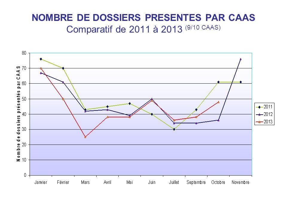 NOMBRE DE DOSSIERS PRESENTES PAR CAAS Comparatif de 2011 à 2013 (9/10 CAAS)