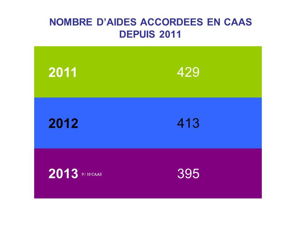 FEMMES 2 enfants Séparées/ divorcées QF entre inférieur à 0 et inférieur à 200 euros Aucune aide dans les 3 ans Titulaires Enseignants 1 er degré