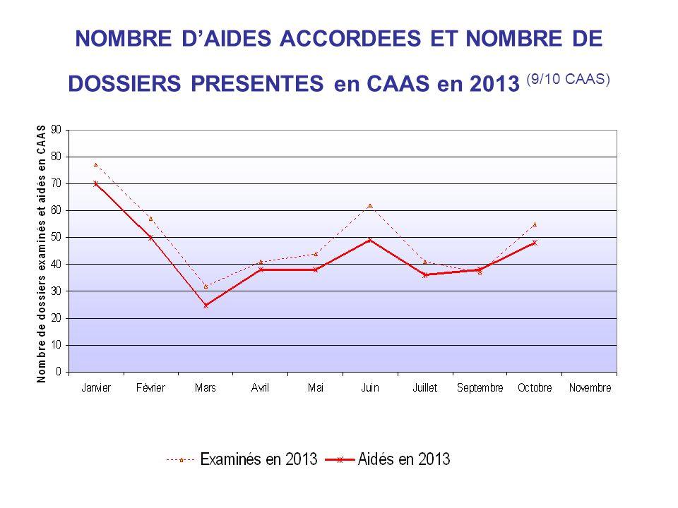 NOMBRE DAIDES ACCORDEES ET NOMBRE DE DOSSIERS PRESENTES en CAAS en 2013 (9/10 CAAS)