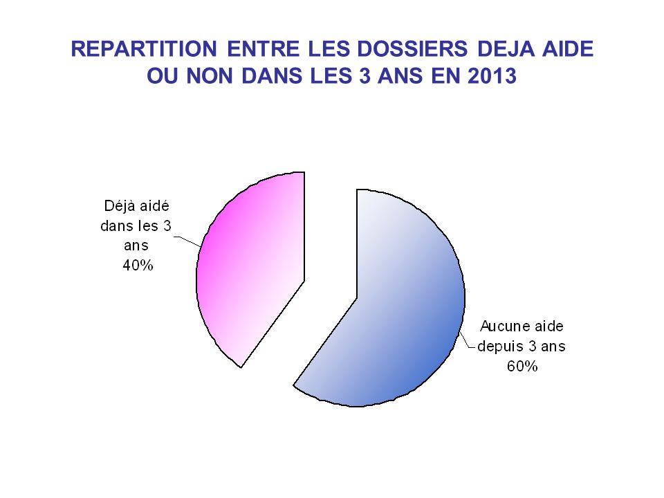 REPARTITION ENTRE LES DOSSIERS DEJA AIDE OU NON DANS LES 3 ANS EN 2013