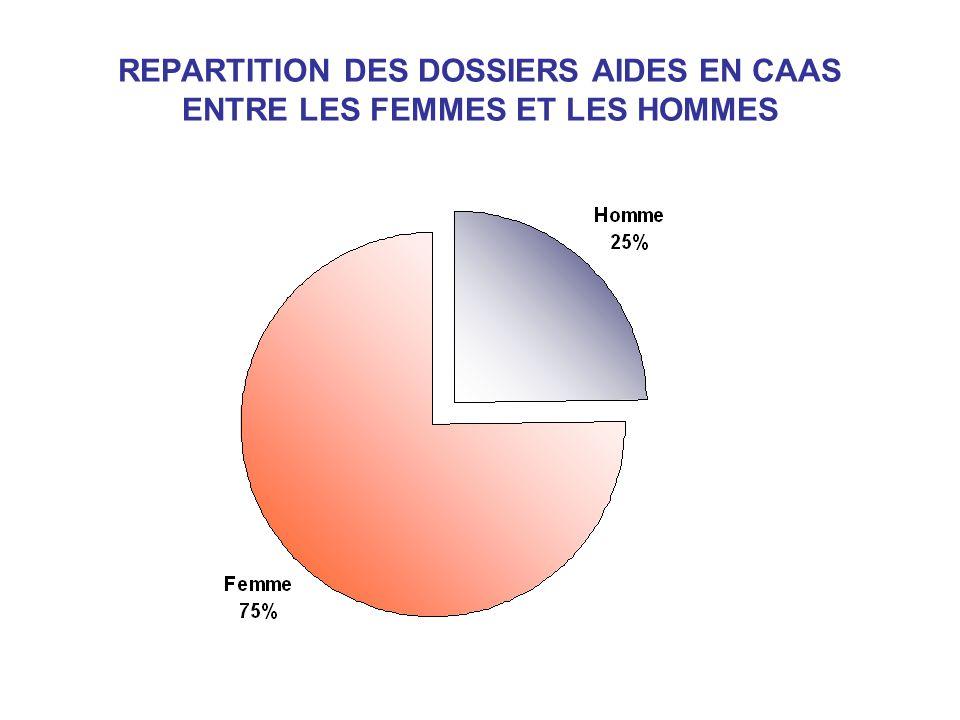 REPARTITION DES DOSSIERS AIDES EN CAAS ENTRE LES FEMMES ET LES HOMMES