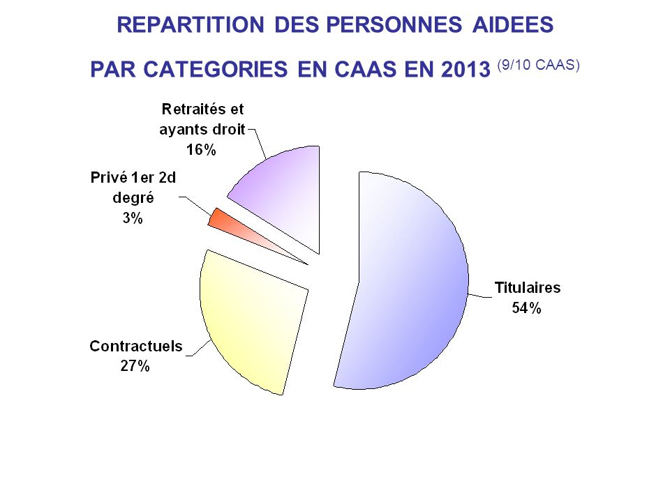 REPARTITION DES PERSONNES AIDEES PAR CATEGORIES EN CAAS EN 2013 (9/10 CAAS)