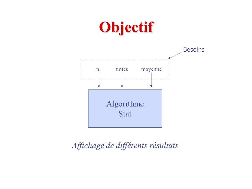 Bloc Principal (B1): Calcul de différentes statistiques { Objectif:Saisir des notes et une moyenne et afficher des stats } { Méthode:Utiliser la formule de calcul de lécart-type } { Besoins:un entier n, des nombres réels, notes, correspondant aux notes ainsi quun nombre réel, moyenne, correspondant à la moyenne } { Connu:NOTE_MIN = 0, NOTE_MAX = 100 } { Entrée: Aucune } { Sortie: Aucune } { Résultats:Afficher les différentes statistiques souhaitées } { Hypothèses: n >= 2, notes et moyenne [NOTE_MIN..