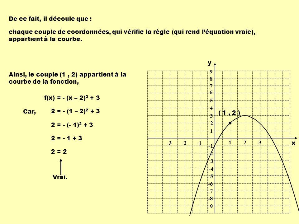 Ainsi, le couple (1, 2) appartient à la courbe de la fonction, f(x) = - (x – 2) 2 + 3 De ce fait, il découle que : chaque couple de coordonnées, qui v