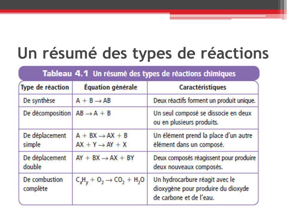 Un résumé des types de réactions