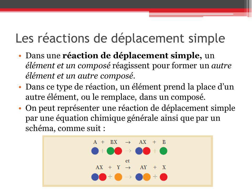 Les réactions de déplacement simple 2Al(s) + 3CuCl 2 (aq) 2AlCl 3 (aq) + 3Cu(s) 2NaBr(aq) + Cl 2 (g) 2NaCl(aq) + Br 2 (l)